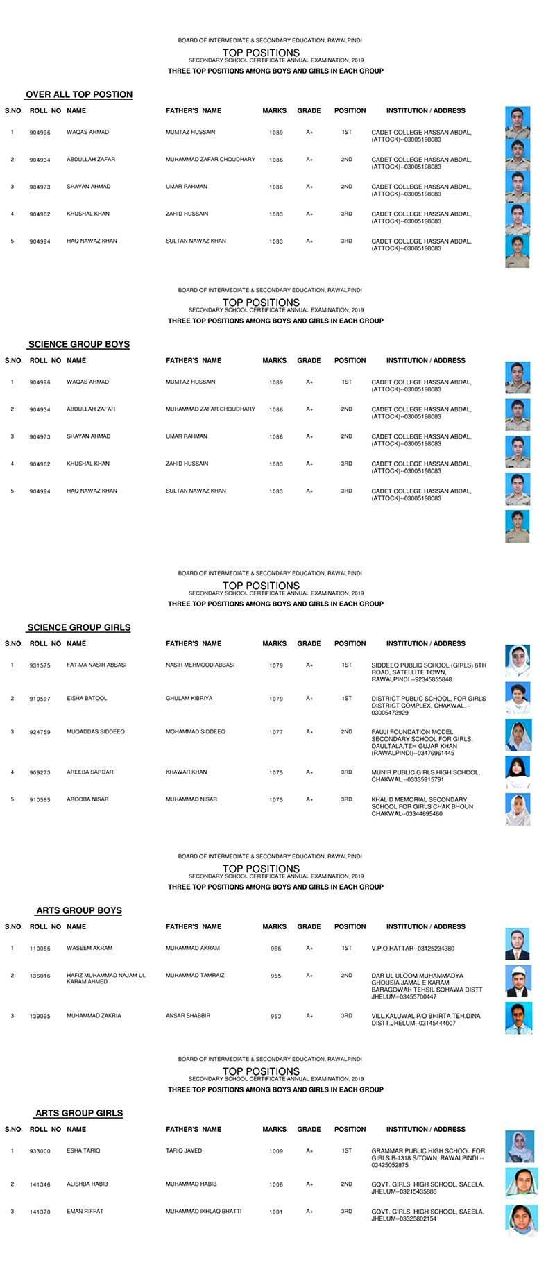 BISE Rawalpindi Matric Position Holders 2019